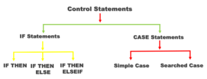 conditional control statements in pl/sql by manish sharma